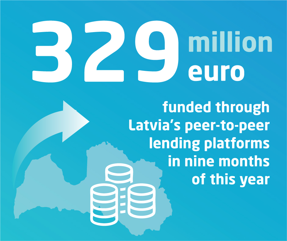Picture for post 329 million euro funded through Latvia's peer-to-peer lending platforms in nine months of this year
