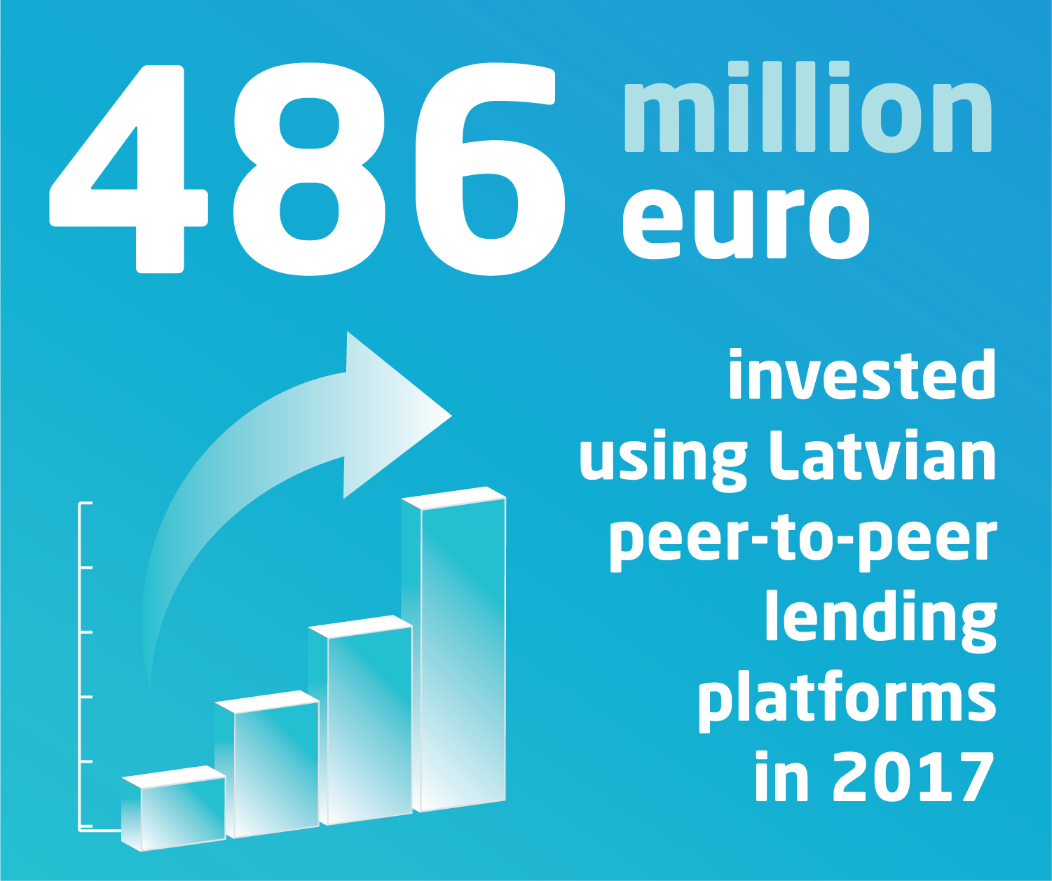 Picture for post Association: 486 million euro invested using Latvian peer-to-peer lending platforms in 2017